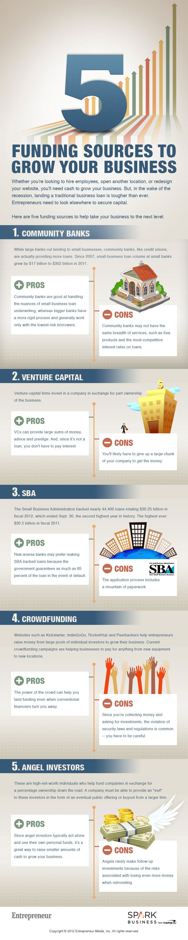 5 Funding Sources to Grow Your Business (Infographic)