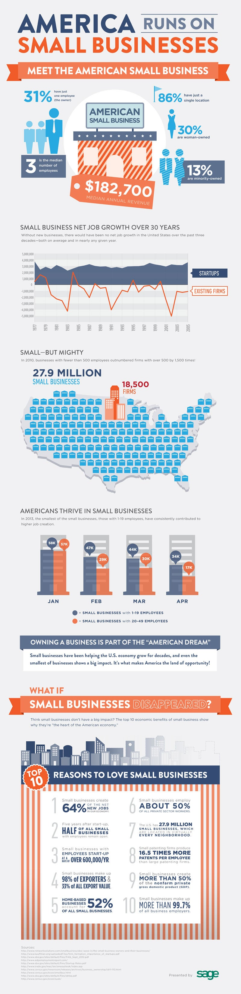 Small-Business Hiring Snapshot (Infographic)