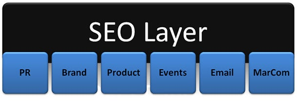 Are You 'Layering' SEO? You Should Be.