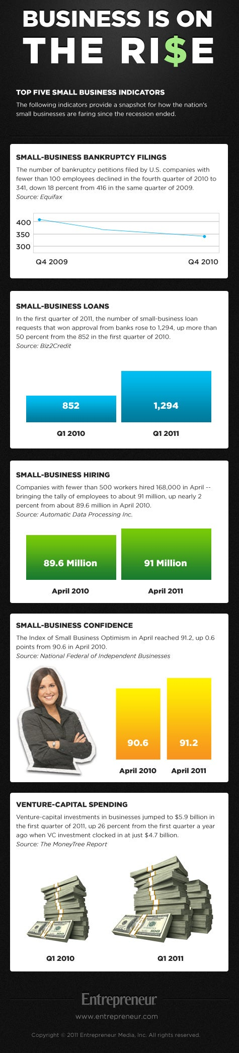 Indicators Point to a Small-Business Rebound (Infographic)