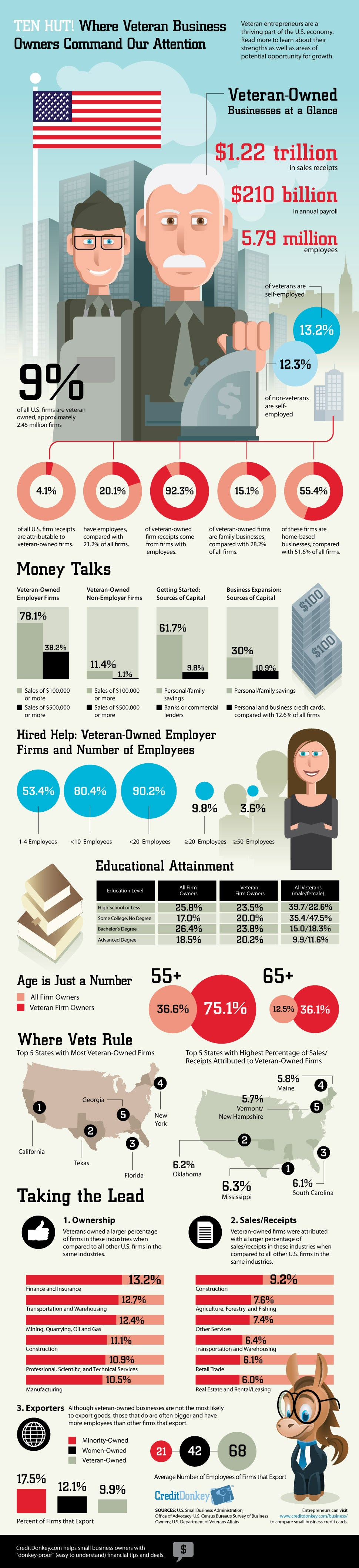 By the Numbers: U.S. Veteran-Owned Businesses (Infographic)