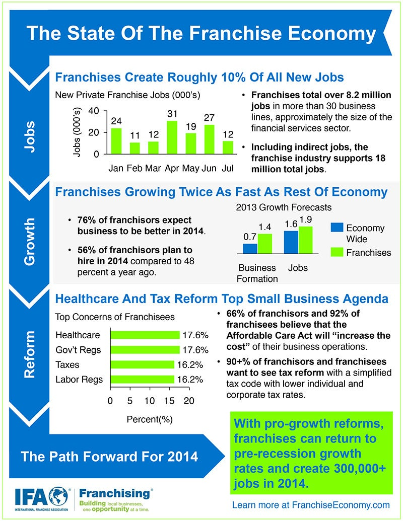 By the Numbers A Look at the Franchise Economy (Infographic)