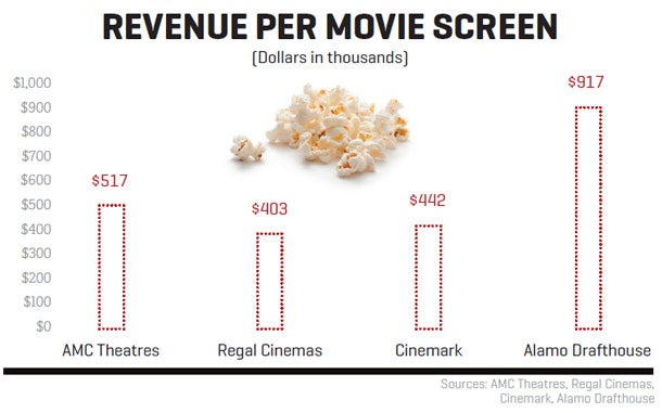 Revenue Per Movie Screen