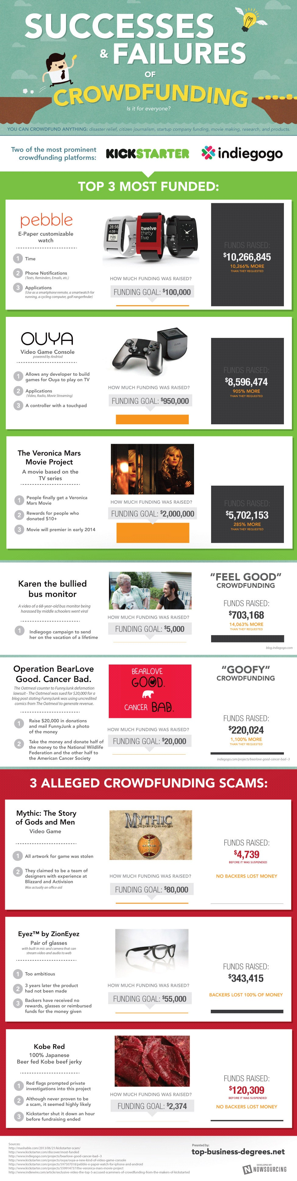 Is Crowdfunding for You? (Infographic)