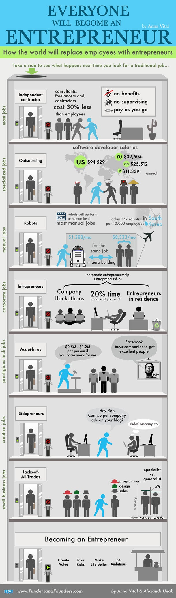 Why Everyone Will Have to Become an Entrepreneur (Infographic)