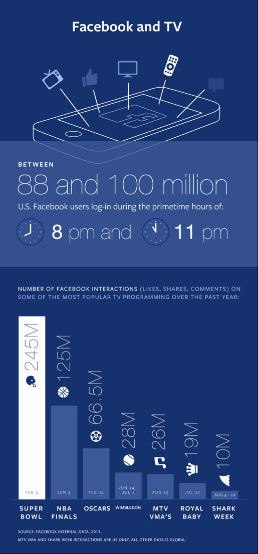 Eyeing Twitter, Facebook Rolls Out New Tools That Track Social Activity Surrounding TV Events