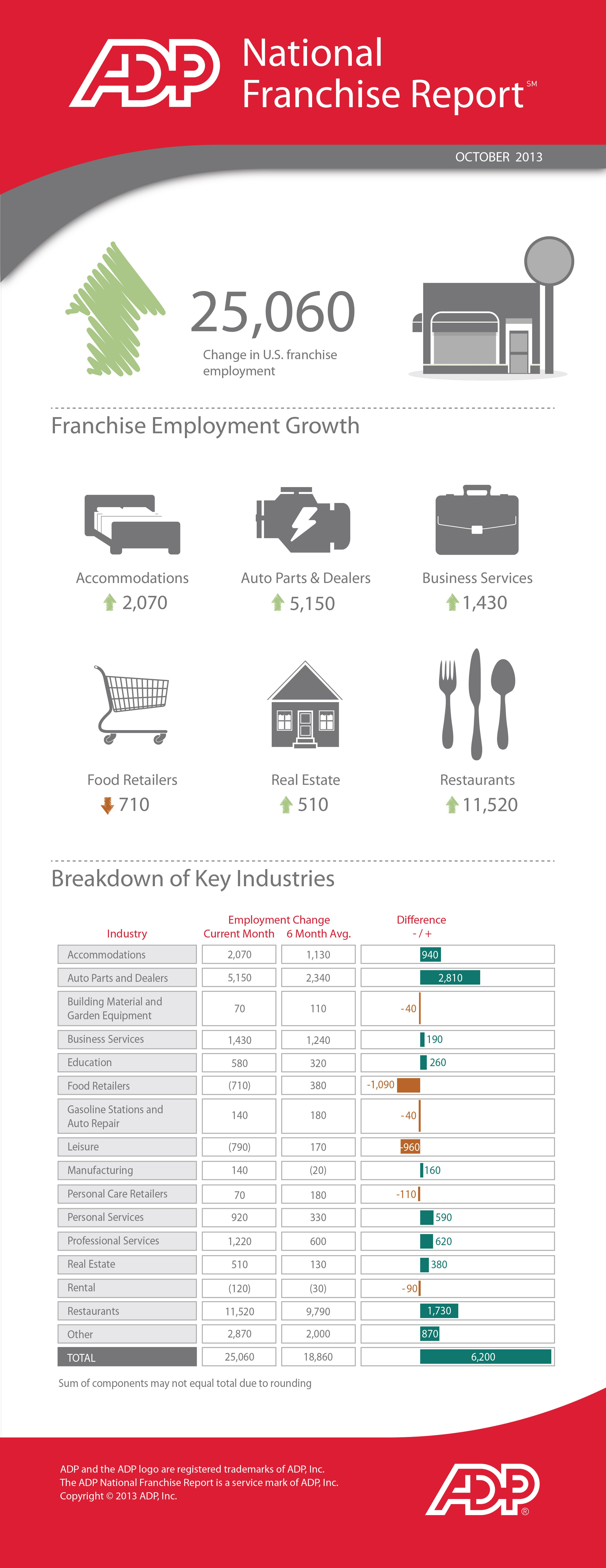Franchise Sector Powers 20 Percent of Total Private-Sector Growth in October (Infographic)
