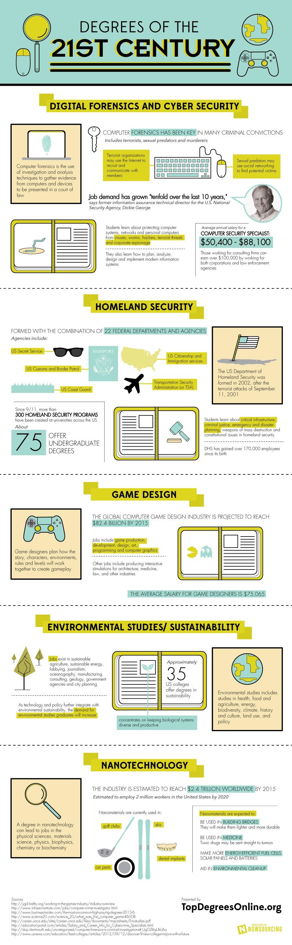 From Cyber Security to Video Game Design: The College Degrees of the 21st Century (Infographic)