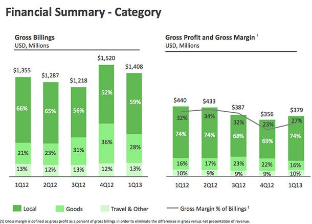 How Groupon Thinks It Can Become a 100 Billion Company