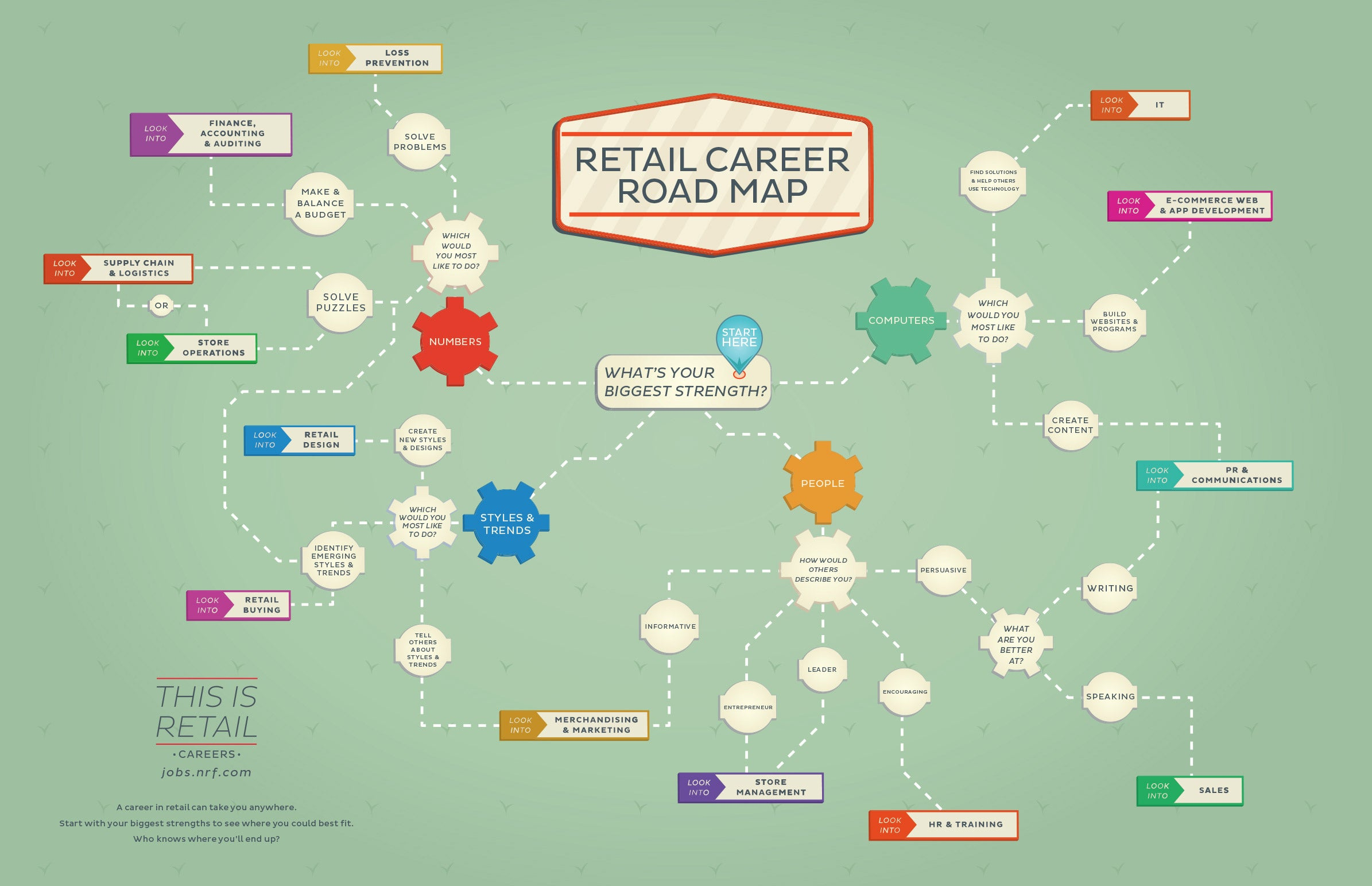 hiring in retail  how to find the right employee for the job  infographic