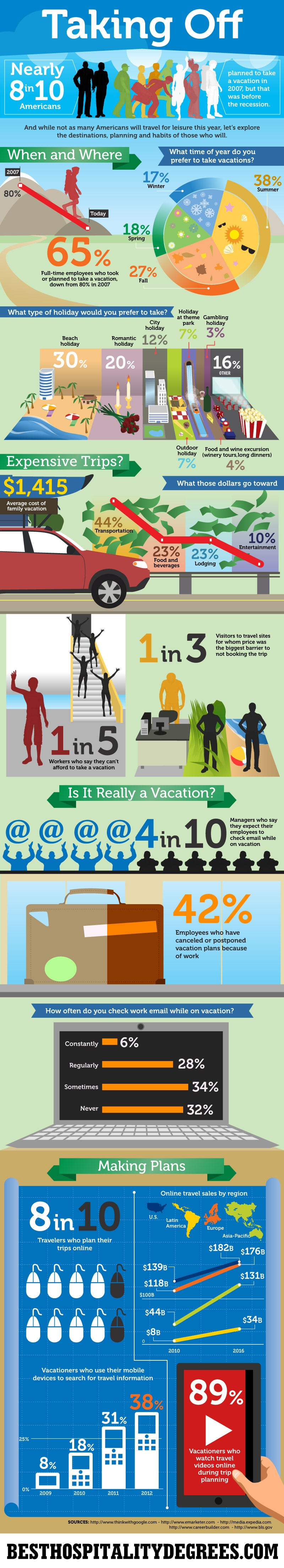 How American Workers Spend Their Vacations (Infographic)