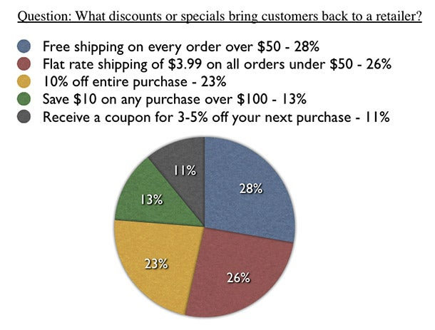 How to Get Your eCommerce Site Optimized for the Holiday Season