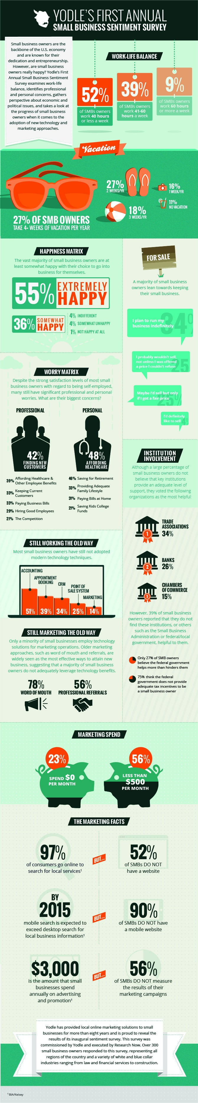 How Happy Are Small-Business Owners? (Infographic)