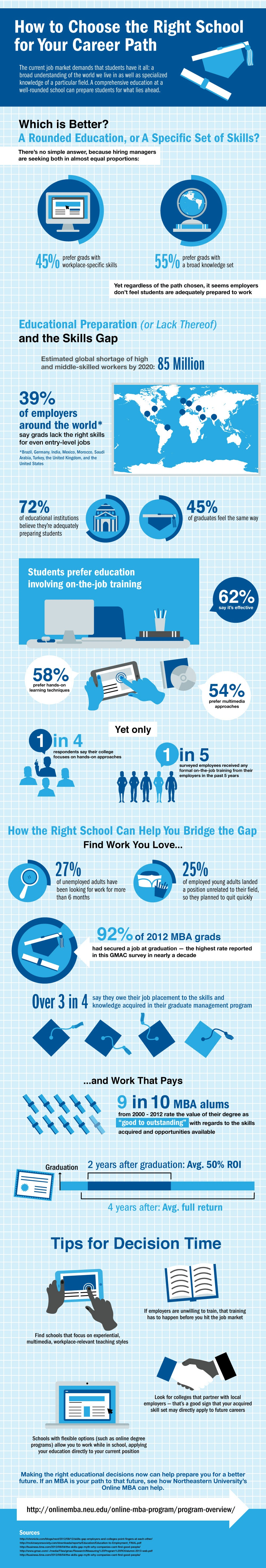 How the Right School Can Help You Thrive in a Lousy Job Market (Infographic)