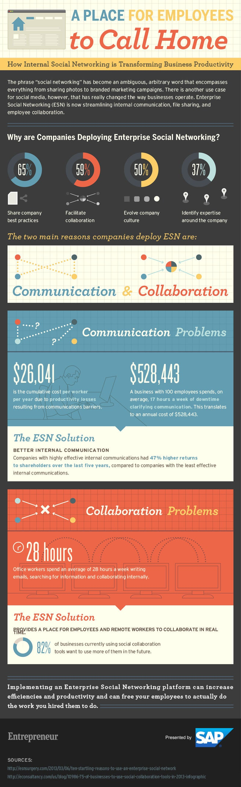The Secret to Higher Employee Productivity: Social Networking? (Infographic)