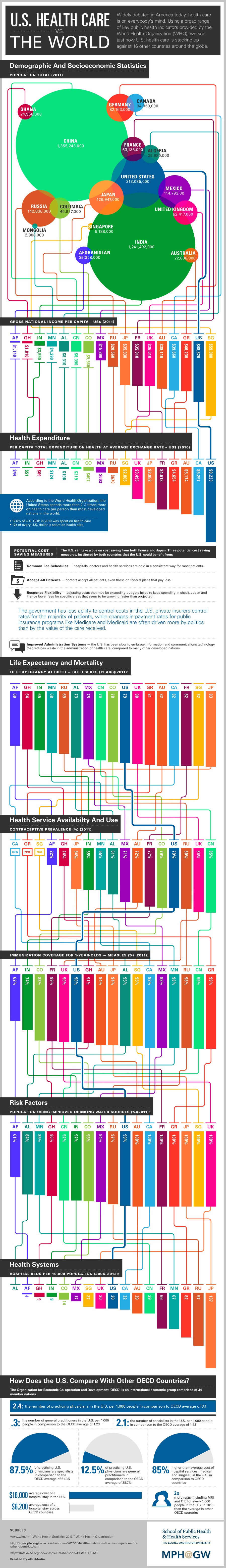How the U.S. Health-Care System Stacks Up Against the Rest of the World (Infographic)