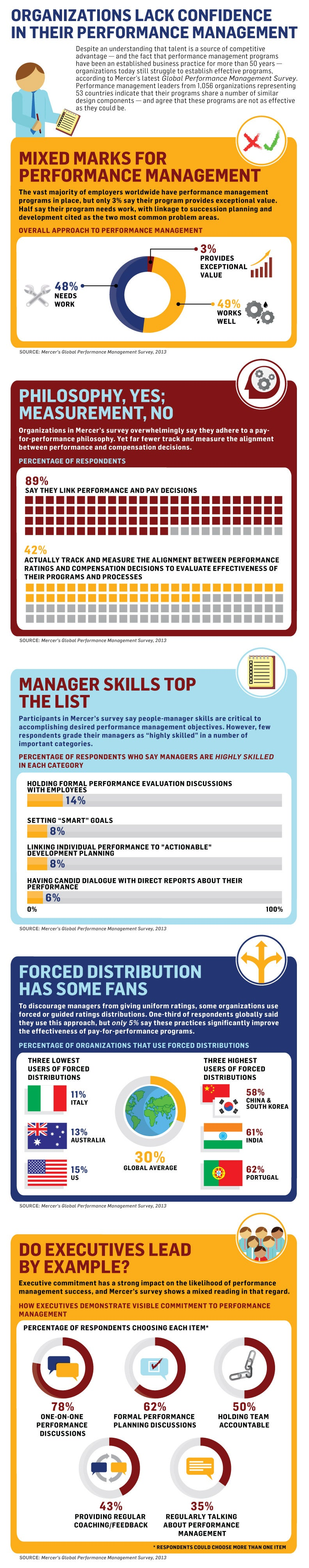 How Well Are Managers Really Evaluating Their Employees? (Infographic)