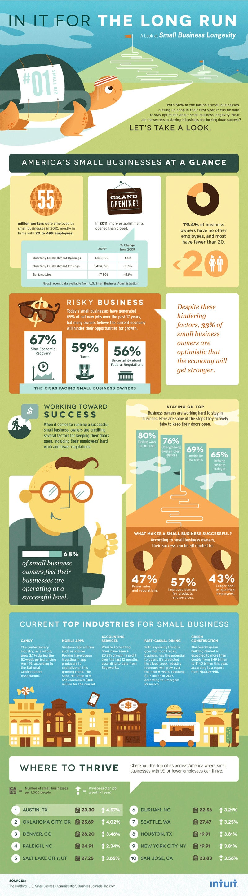 Inside Small Business Growth: Top Industries and Other Startup Secrets (Infographic)