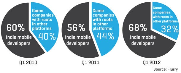 Android and iOS games by indie developers are played more than those by the big guys