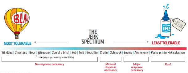 The Jerk Spectrum