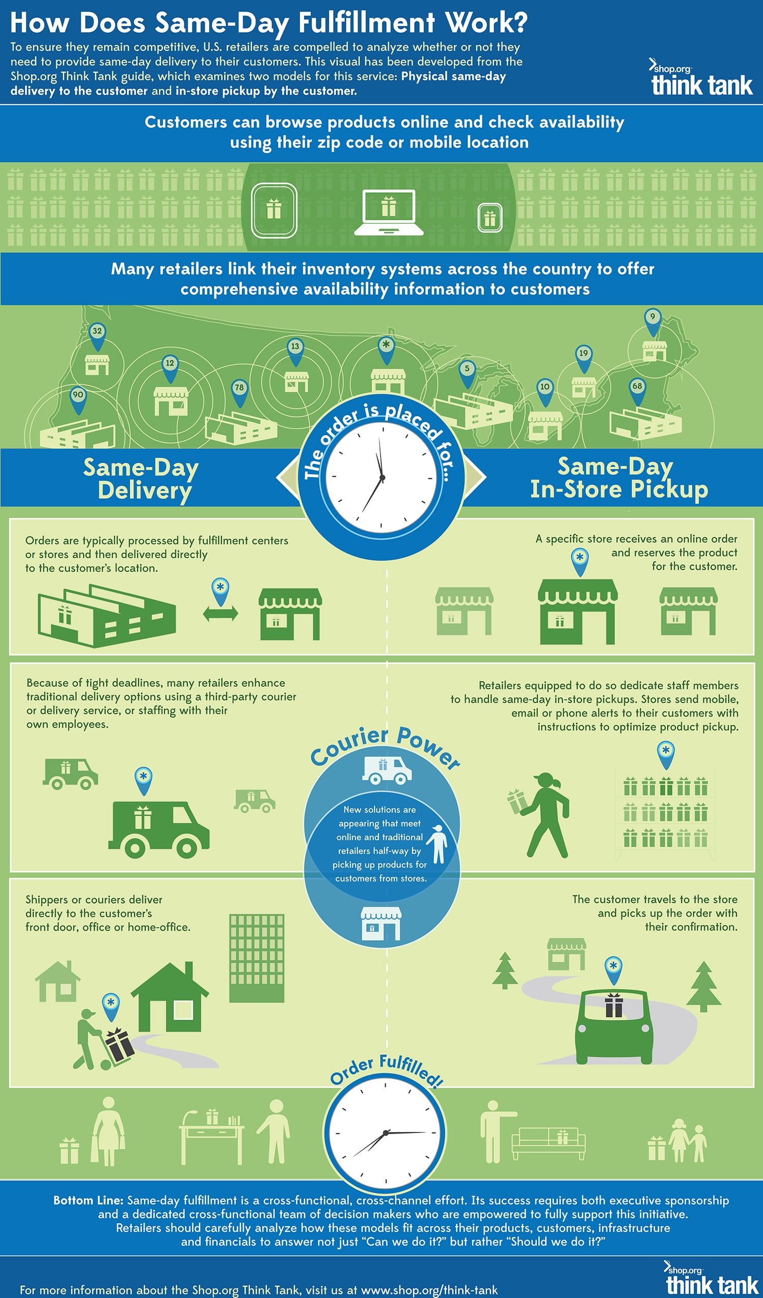 Learn How Same-Day Fulfillment Works (Infographic)