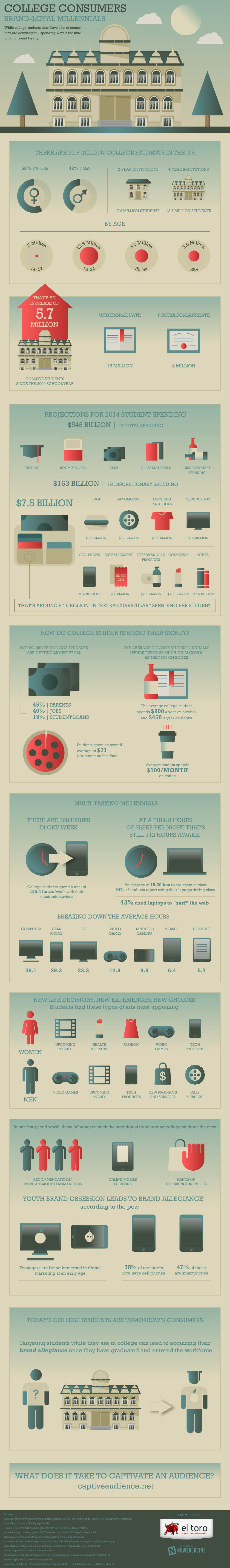 Why Marketing to College Millennials Pays Off (Infographic)