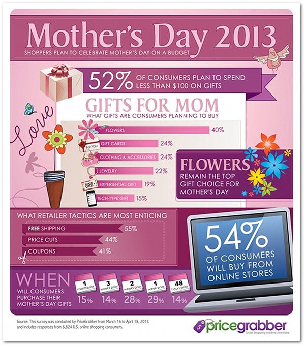 Flowers or Gadgets Which Is the Best Mothers Day Gift