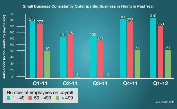 Small Business: Where the Jobs Are Coming From