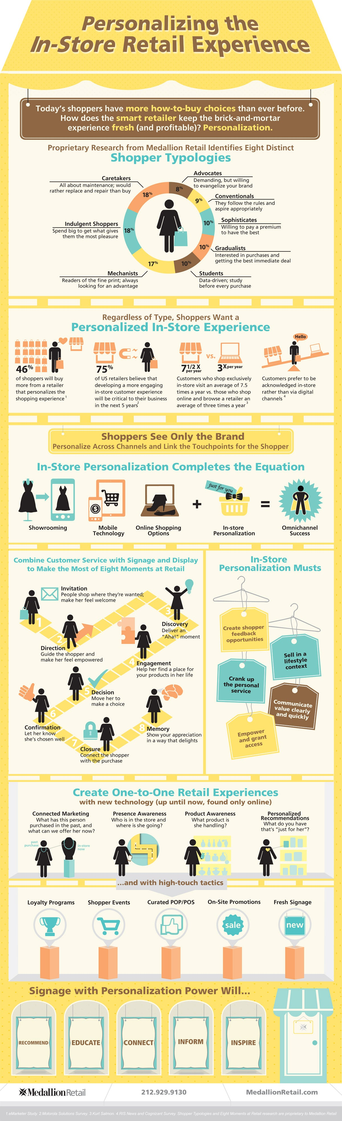 Retail: It's Personal (Infographic)