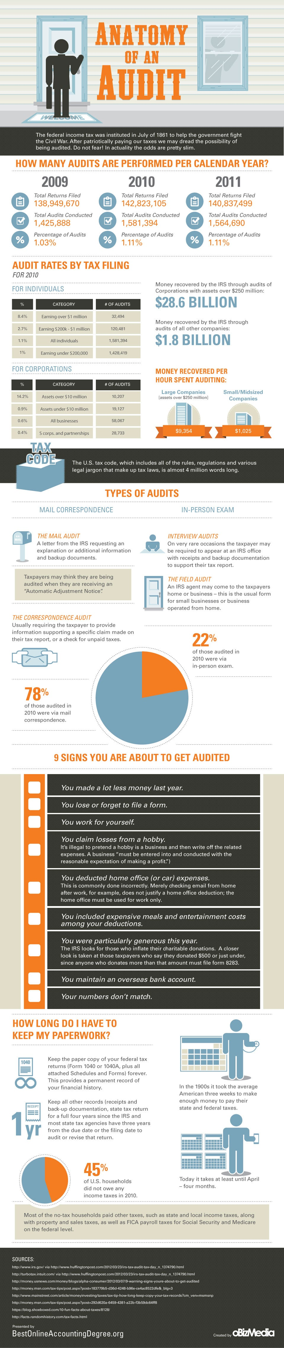 Signs That You Are About to Get Audited (Infographic)