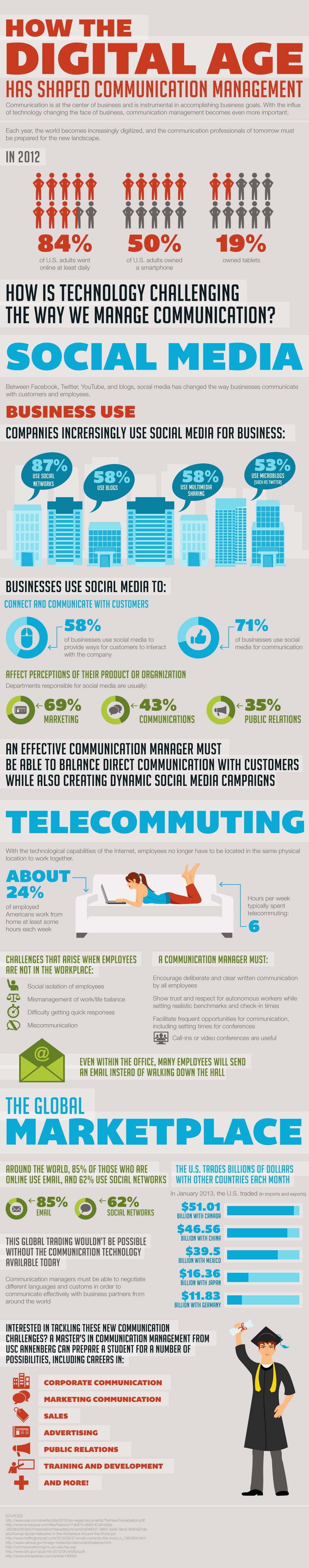 Sizing Up Your Online Communications Strategy (Infographic)