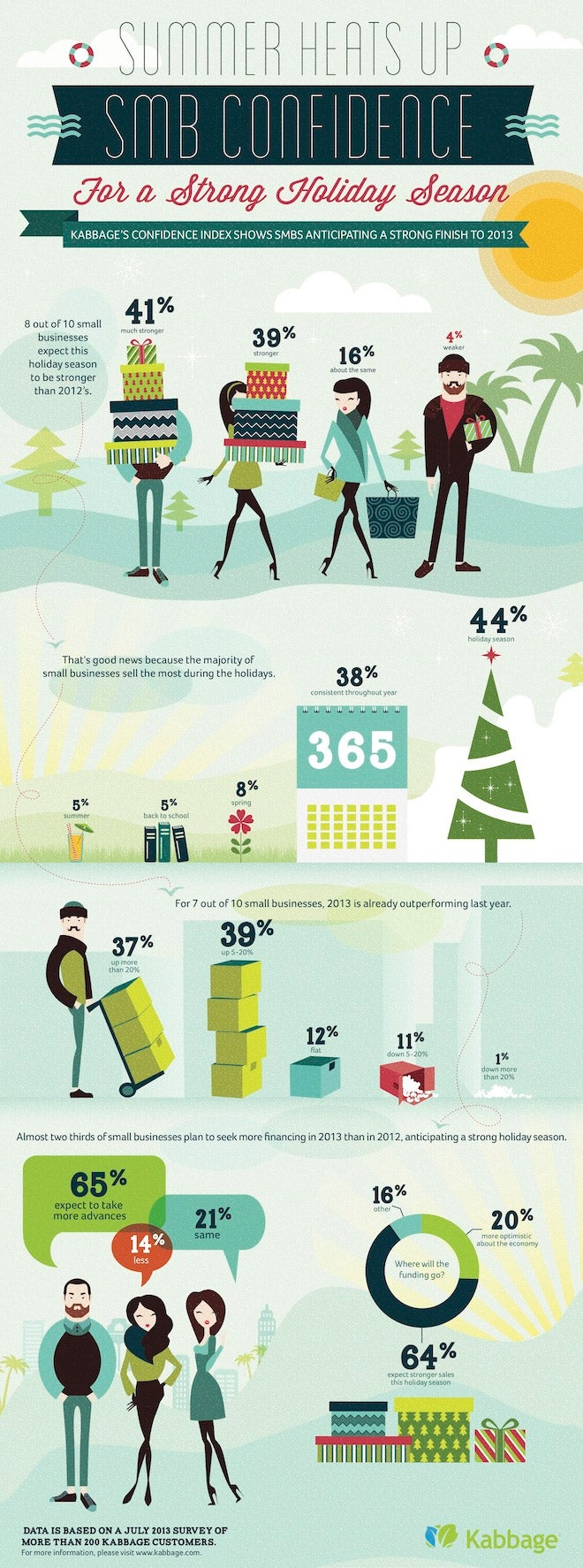 Small Businesses Gearing Up for a Strong Holiday Shopping Season (Infographic)