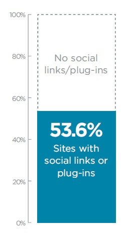 Adoption of Social Homepages of Top Websites
