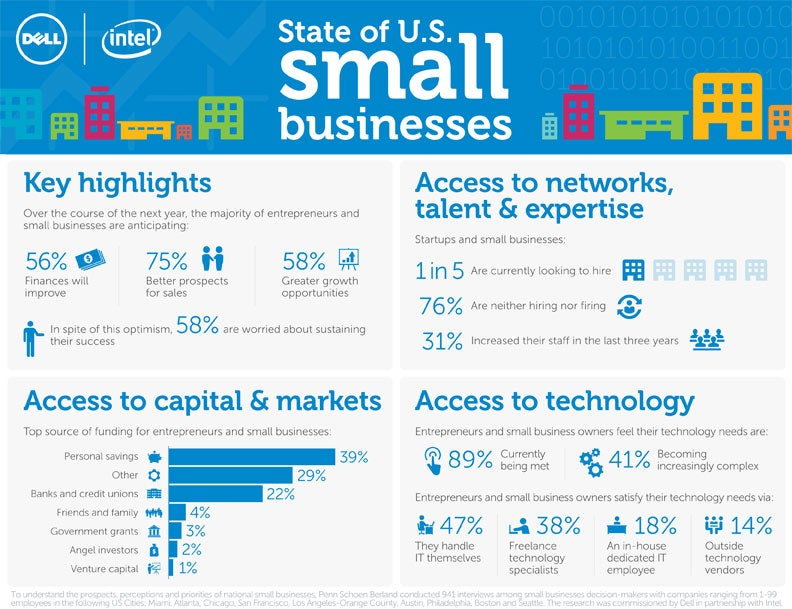 U.S. Small Businesses Expect Improved Sales Prospects (Infographic)
