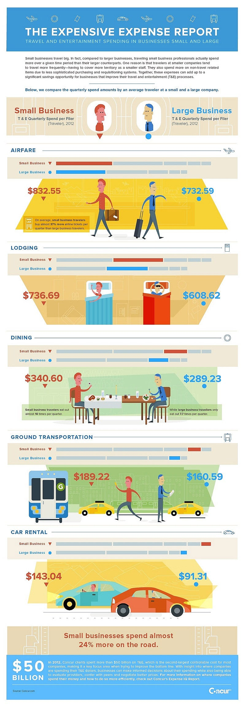 The Surprisingly High Cost of Small-Business Travel (Infographic)