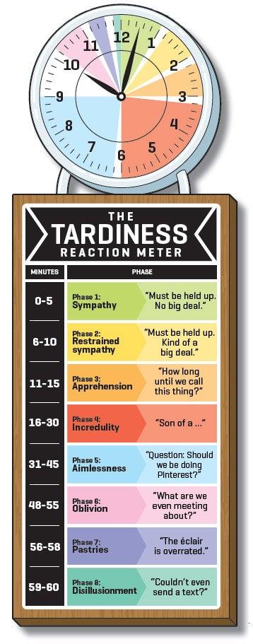 Tardiness reaction Meter