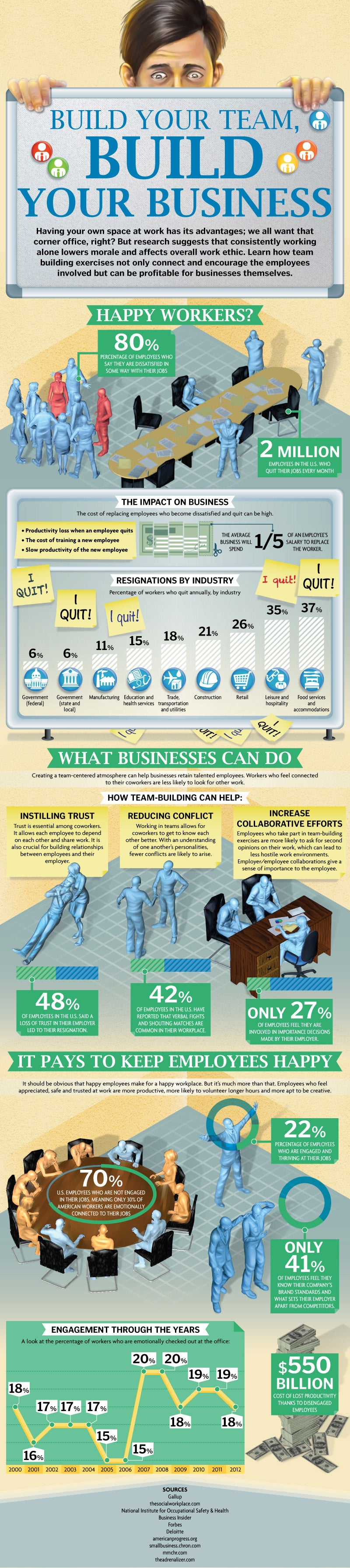 The Real Cost of Unhappy Employees (Infographic)