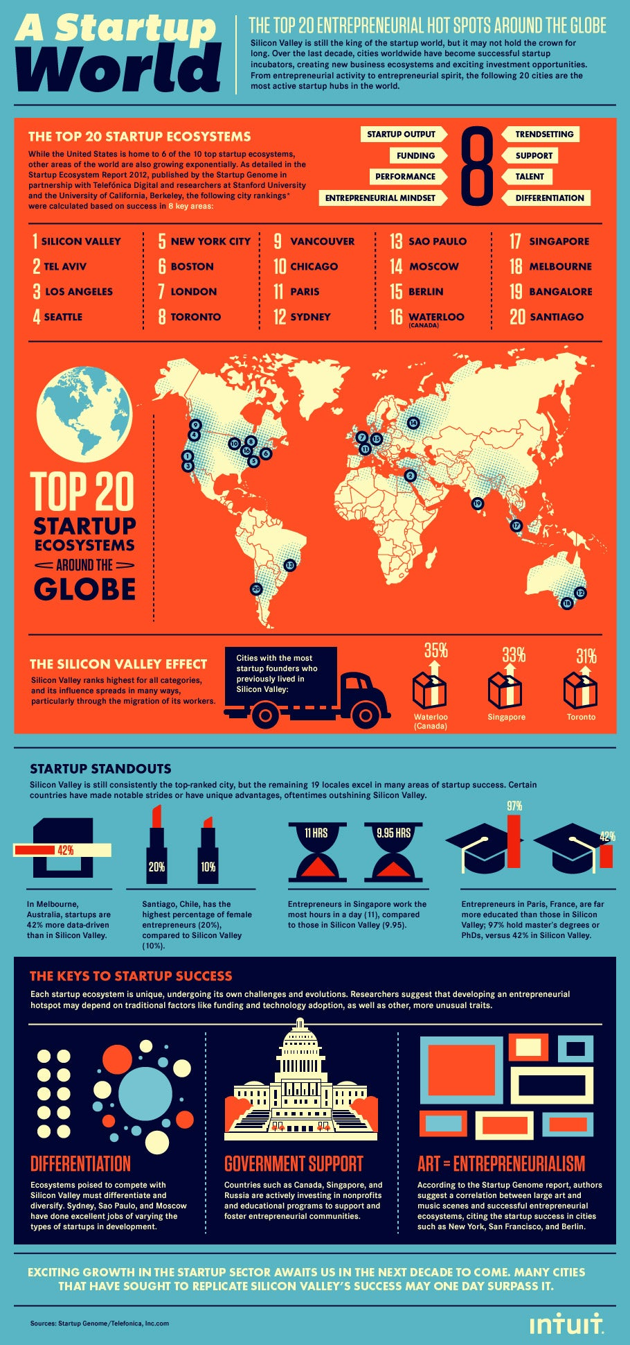 The World's 20 Hottest Startup Scenes (Infographic)