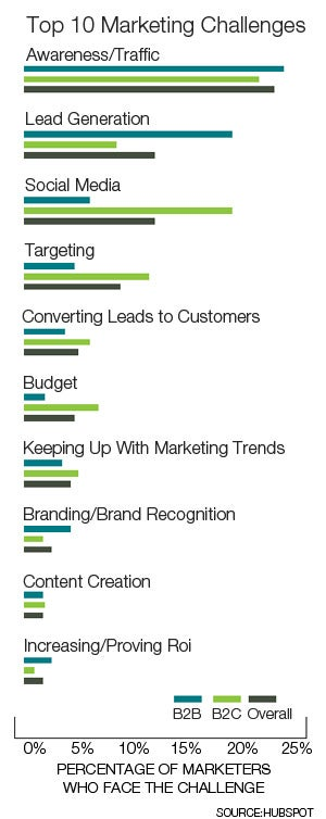 Top 10 Marketing Challenges