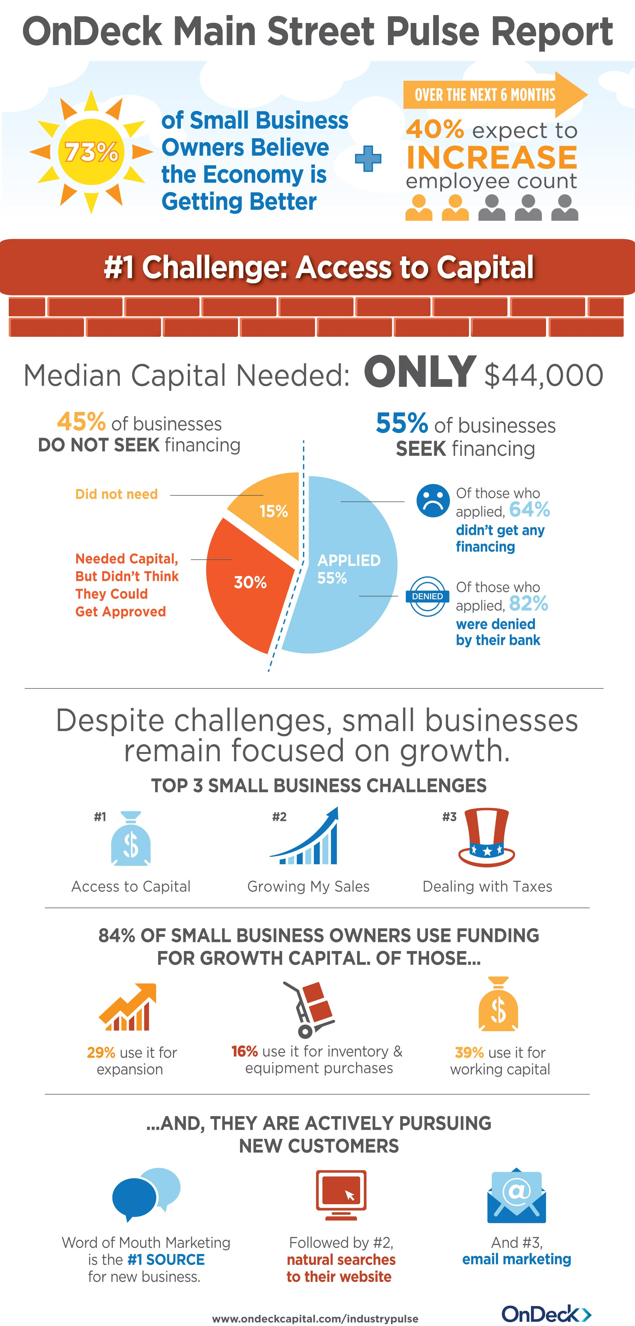 Top 3 Small-Business Challenges (Infographic)