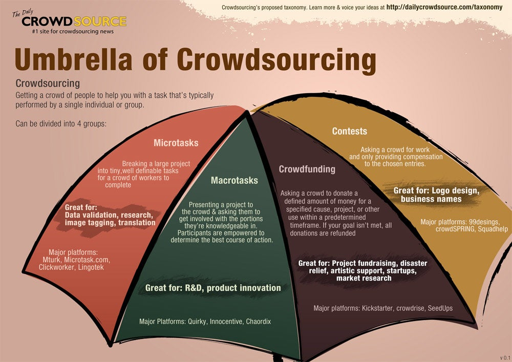 Crowdopolis: Crowdsource Like the Big Guys