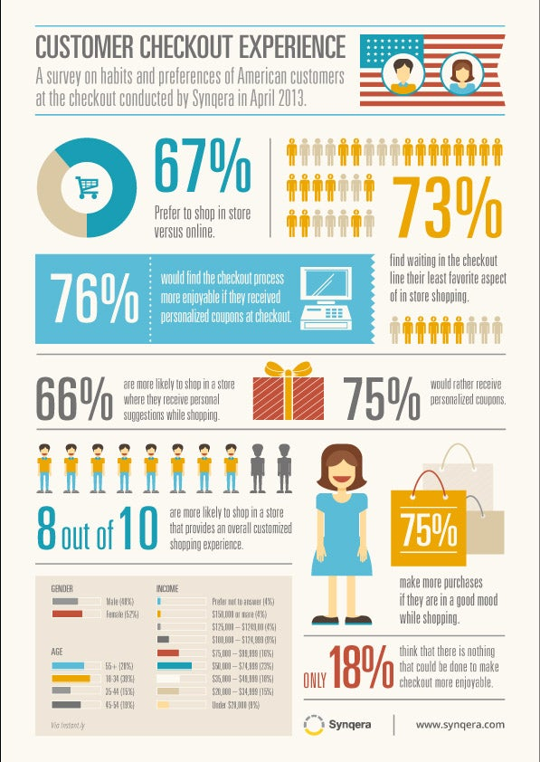 Understand the Checkout to Understand Your Customers (Infographic)
