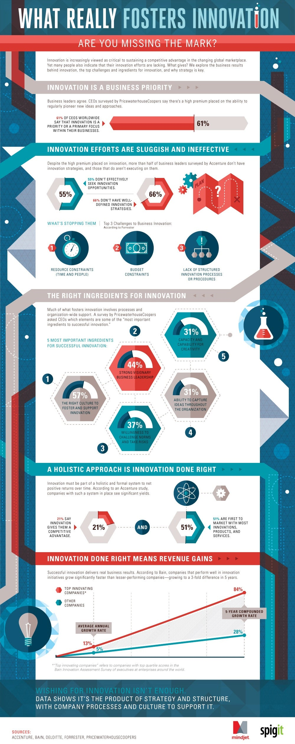 What Really Fosters Innovation (Infographic)