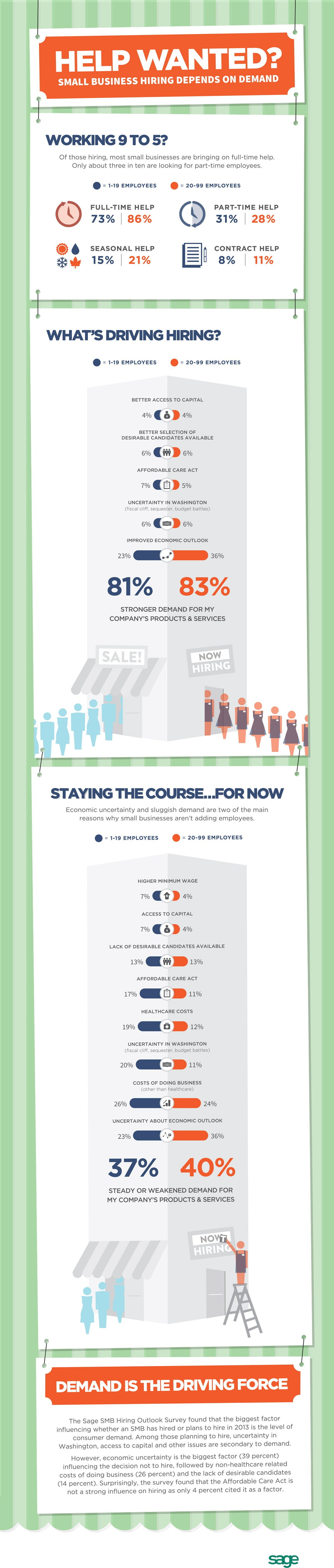 What Really Motivates a Small Business to Hire? (Infographic)