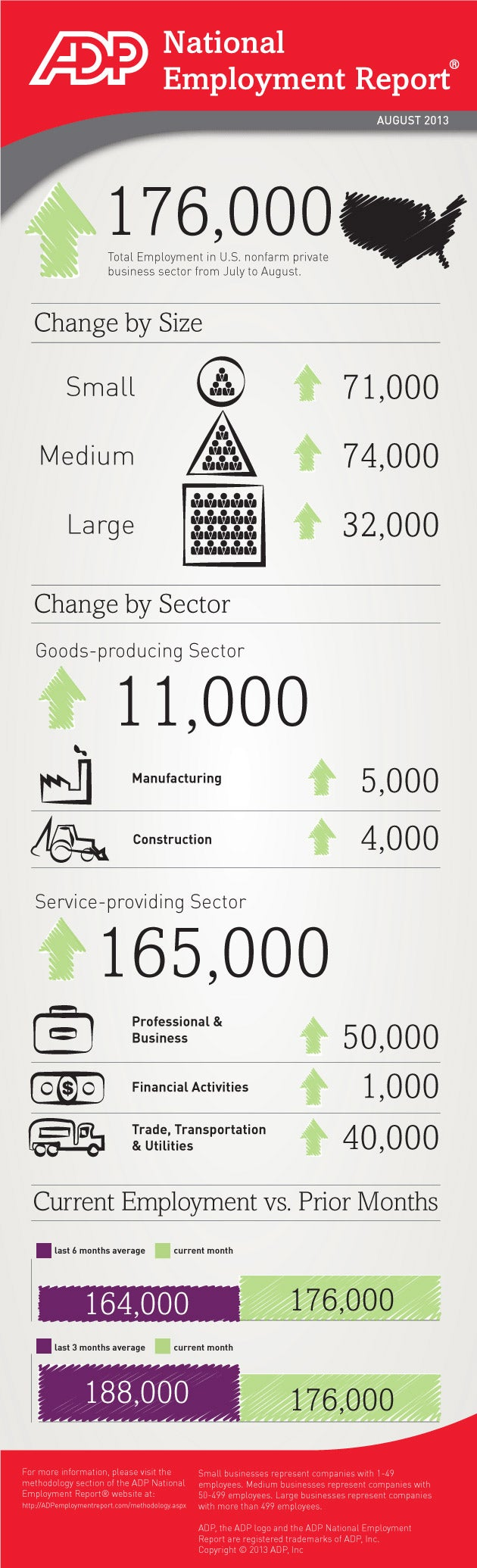 Where Job Growth Is Strongest (Infographic)