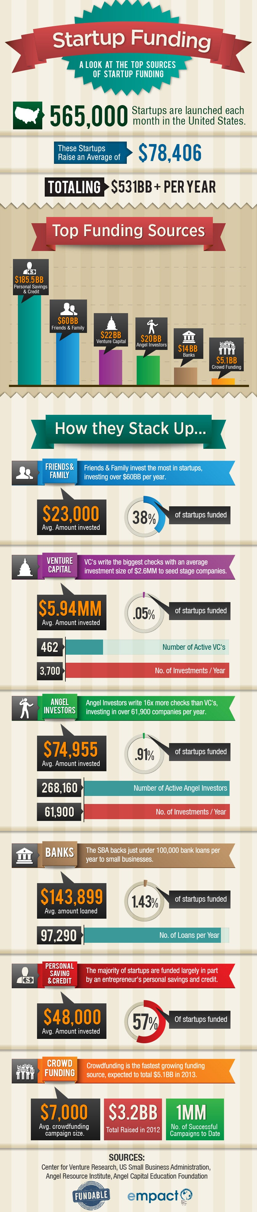 Where Startup Funding Really Comes From (Infographic)