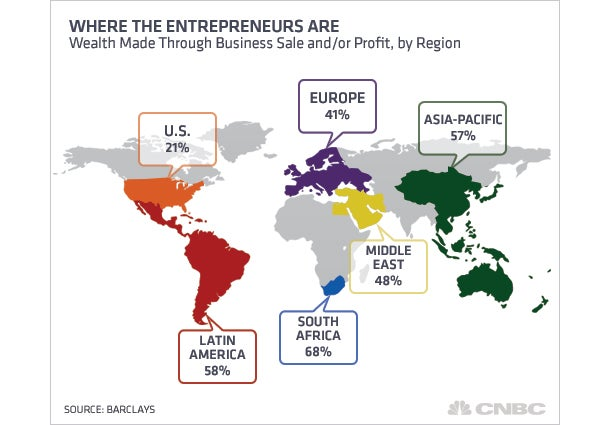 US Falls Behind in Creating Rich Entrepreneurs