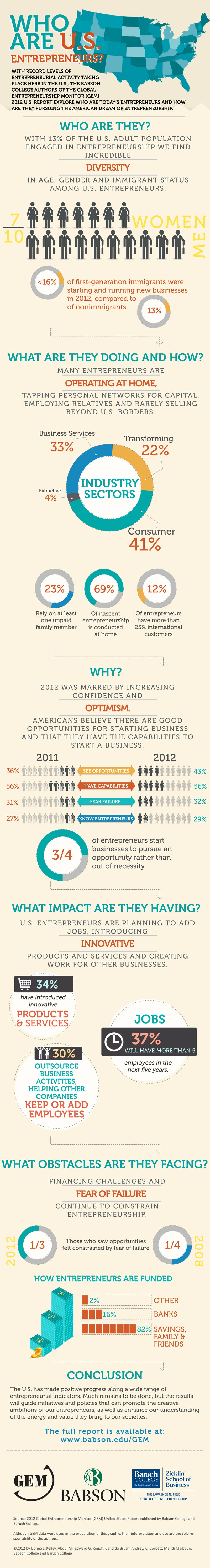 Entrepreneurship in the U.S. Reaches Highest Level in More Than a Decade