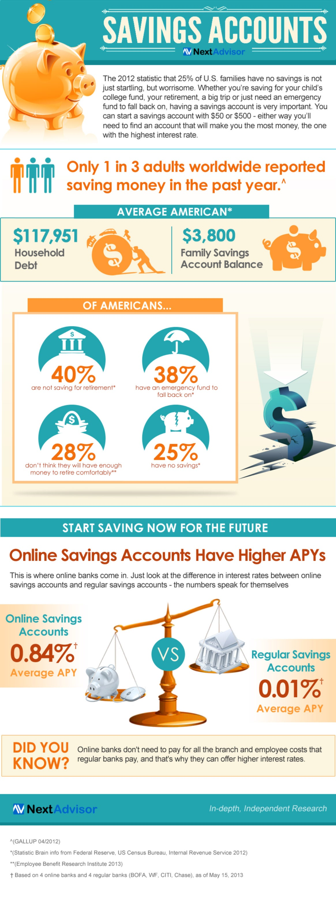 Why Americans' Efforts to Save Still Don't Add Up (Infographic)
