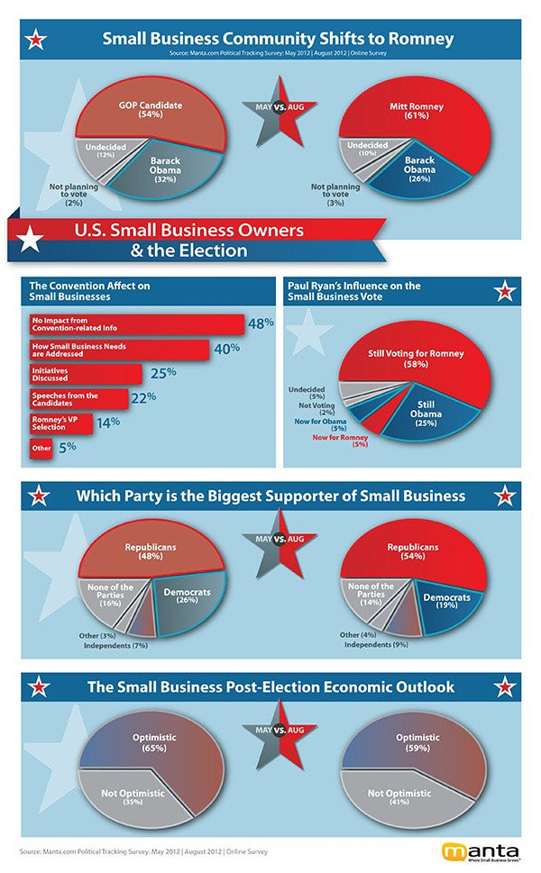 Health Care, Taxes Top Political Concerns for Small Business (Infographic)